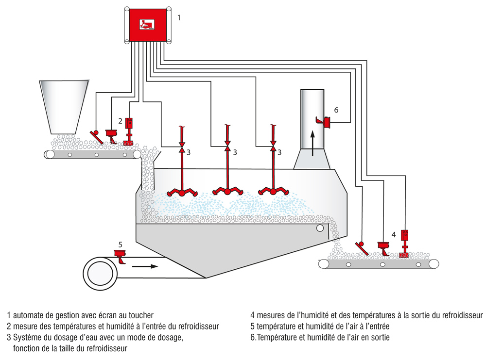 Example Automatic Moisture Control at the Cooler / Continuous Mixer FRS-K