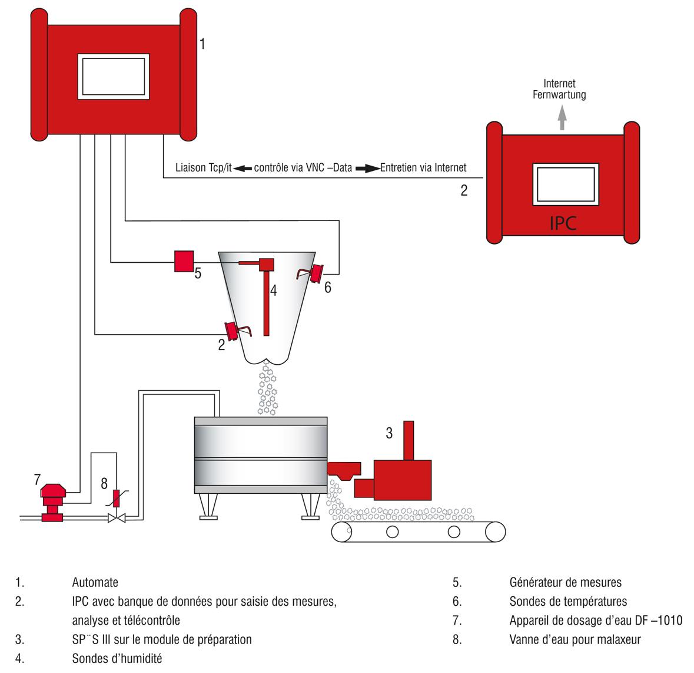 Système automatique de contrôle du sable SPC